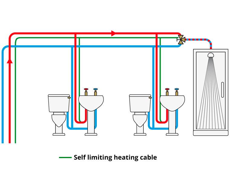 Warmwater voorziening 1