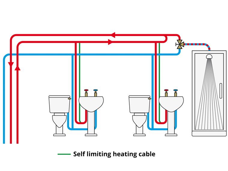 Warmwater voorziening 2